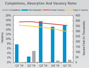 Vacancy Rates